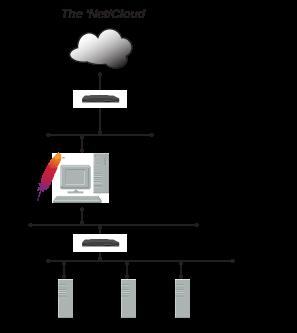 reverse-proxy-arch